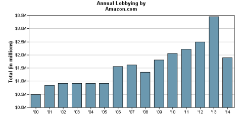 Source: Center for Responsive Politics. Note that 2014 expenditures represent only year-to-date until Aug 2014. Amazon has spent 40K on lobbying efforts for PrimeAir at the time of publication.